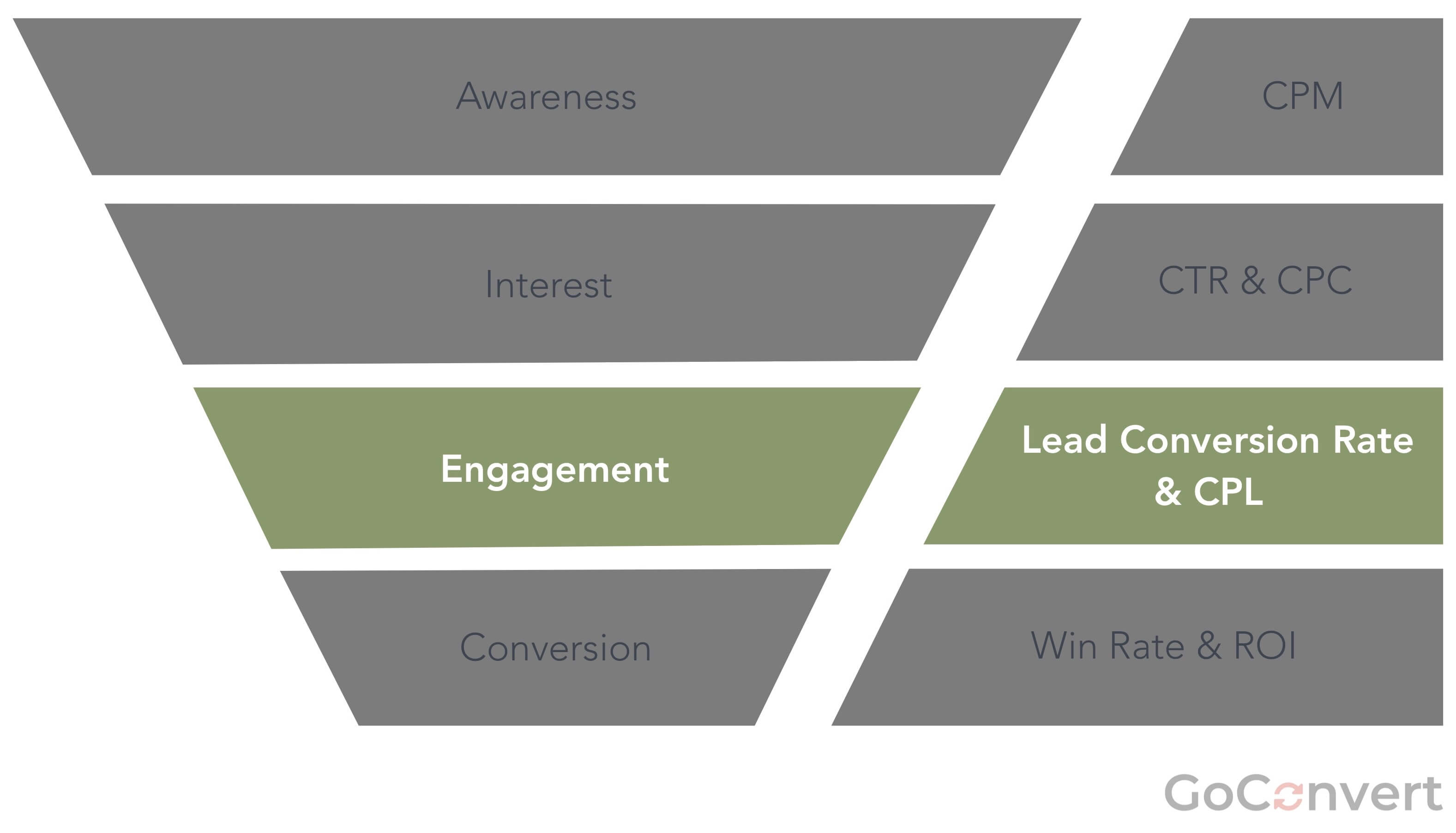 Lead Generation in the Chinese Mainland - Engagement