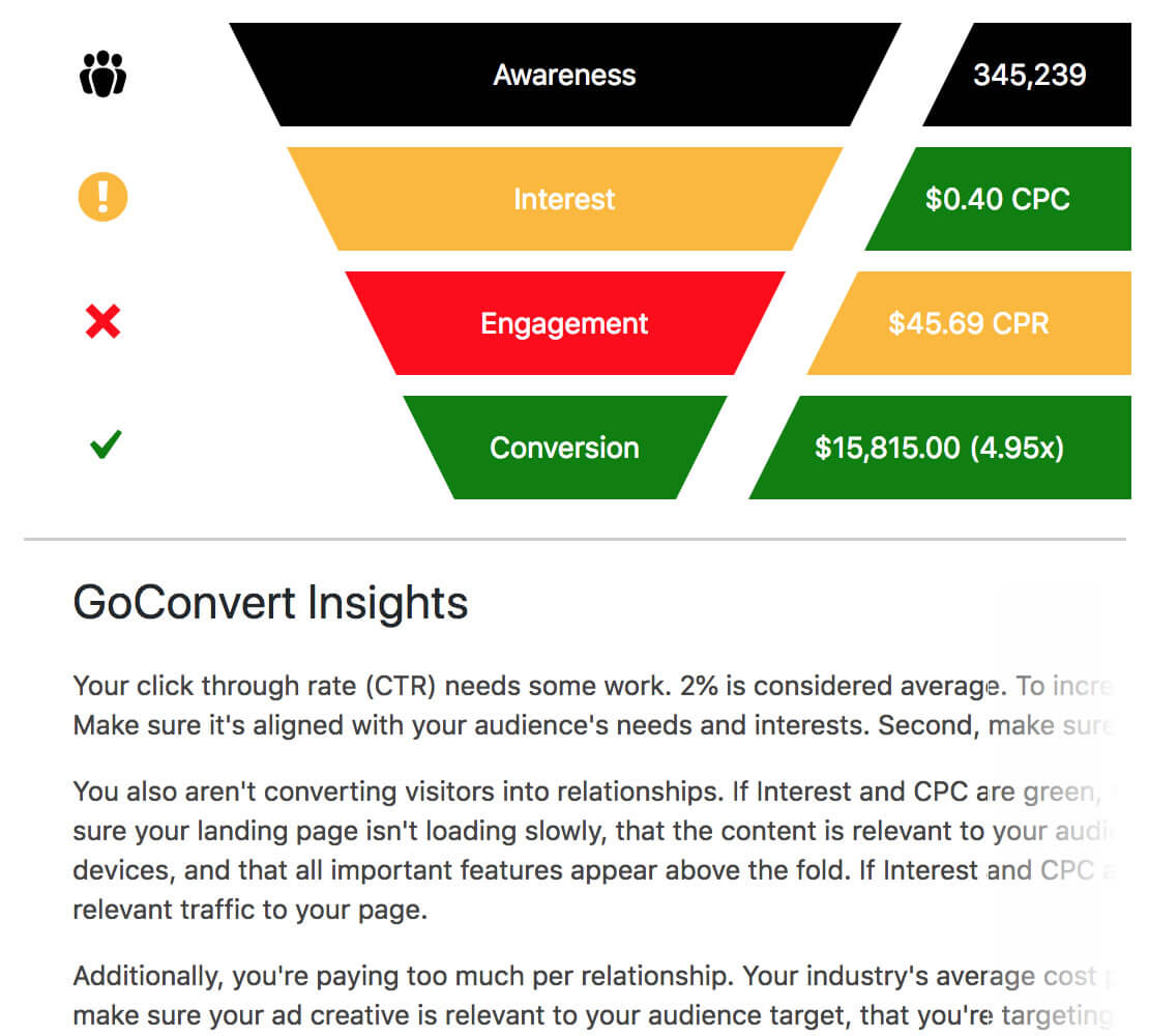 GoConvert Insights Funnel